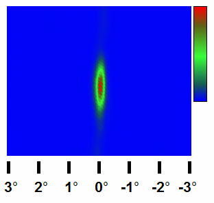 Diffraction signal