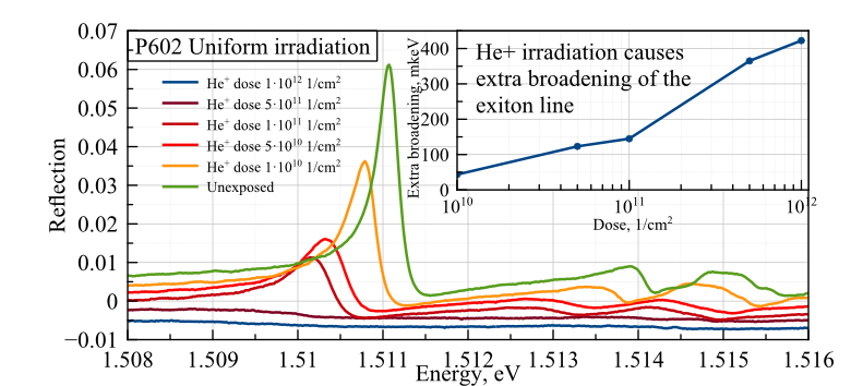 Extra broadening of the exciton line caused by He+ irradiation